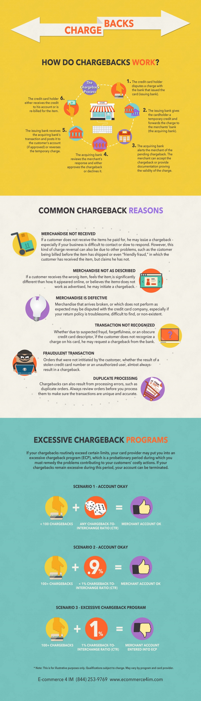 how-chargebacks-work-800px